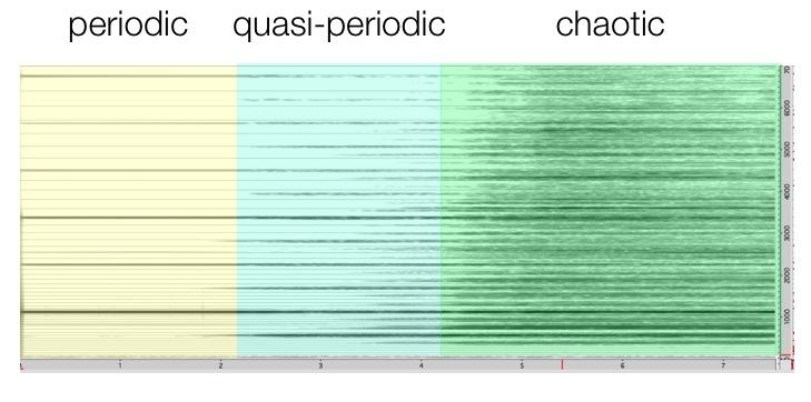periodic quasiperiodic chaotic
