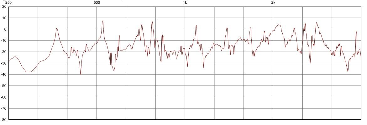 cymbal spectrum